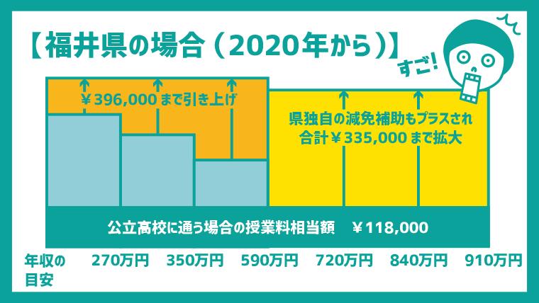 2020年からの、福井県私立高校の学費の表