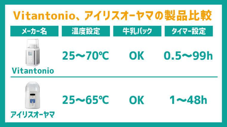 ビタントニオとアイリスオーヤマの製品比較